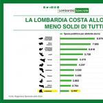 Lombardia Speciale, Regione incassa meno soldi di tutti